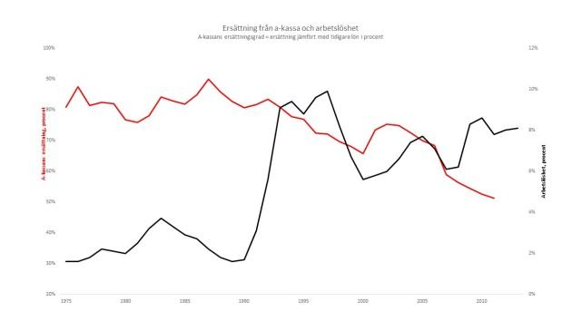 Det finns inget historiskt samband mellan ersättning i a-kassan och arbetslöshet